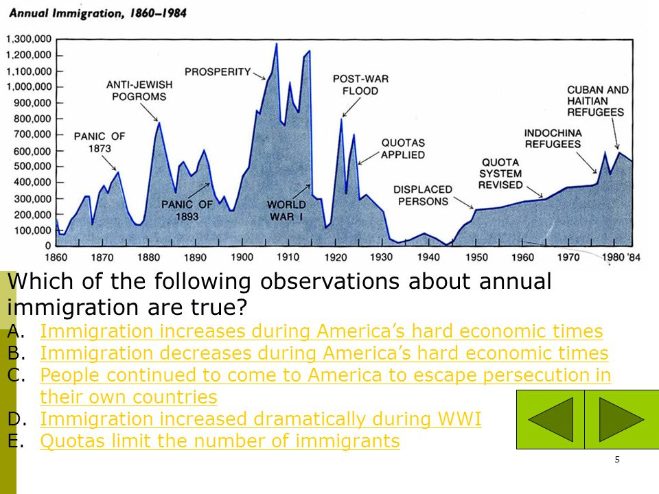 Which Of The Following Observations About Annual Immigration Are True