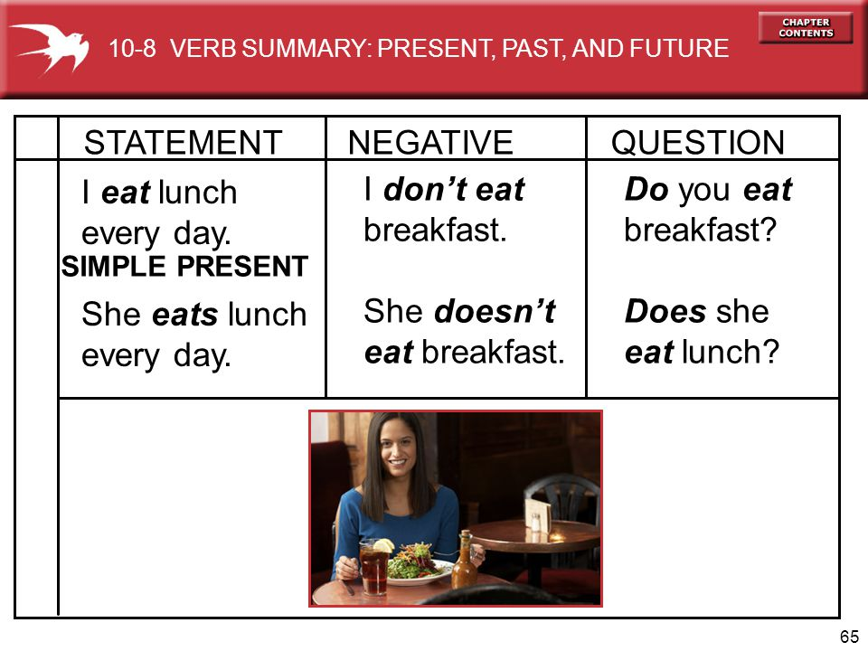 STATEMENT NEGATIVE QUESTION I eat lunch every day. She eats lunch