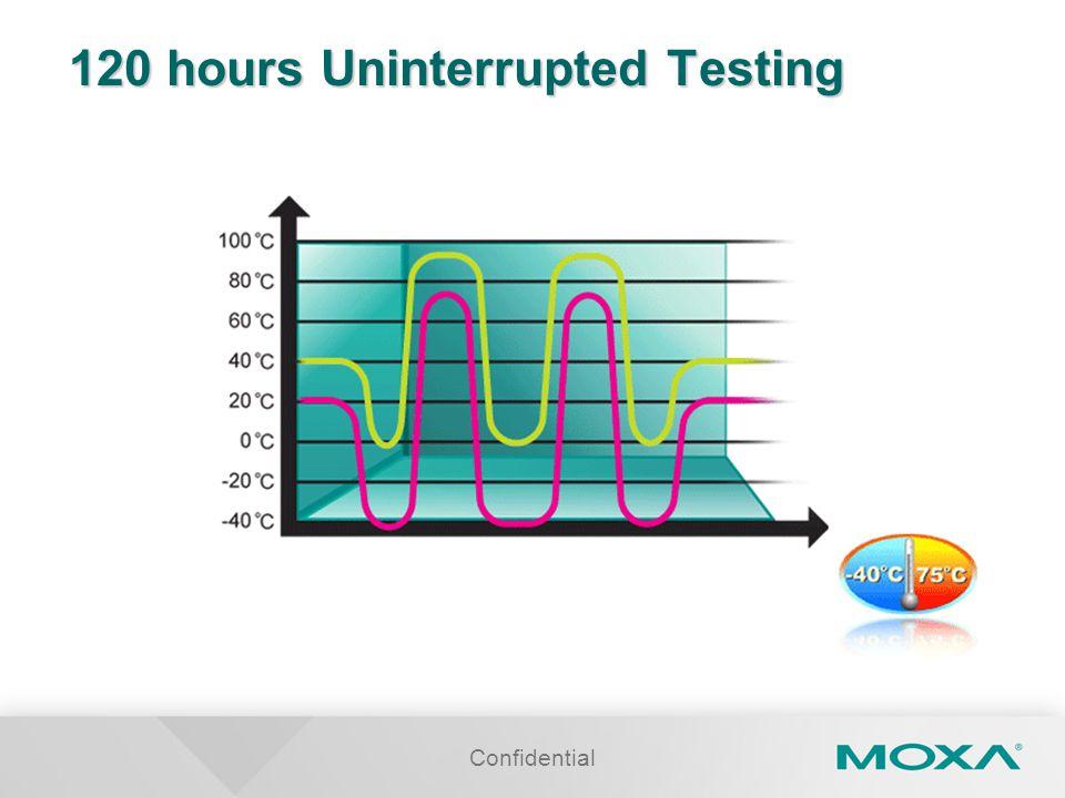 120 hours Uninterrupted Testing