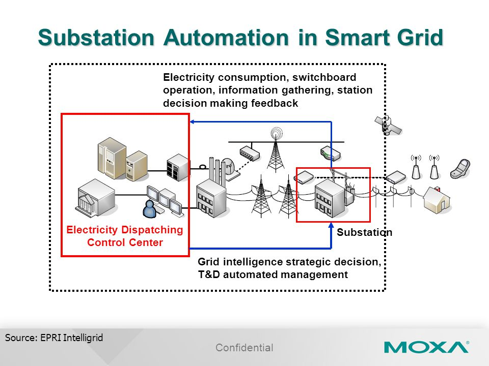 Substation Automation in Smart Grid