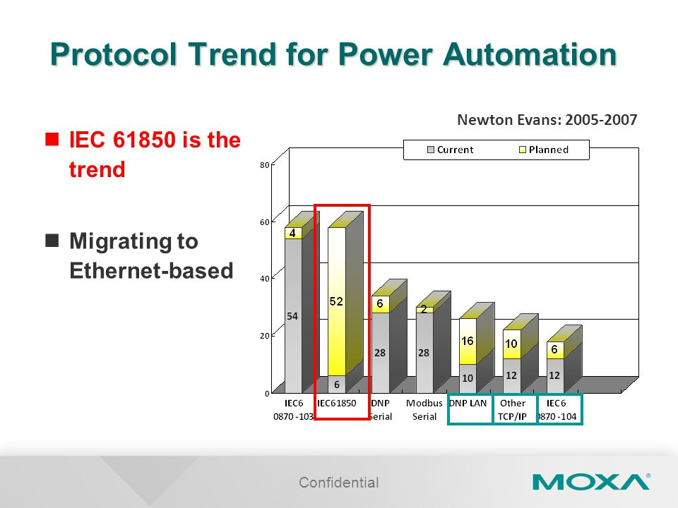 Protocol Trend for Power Automation