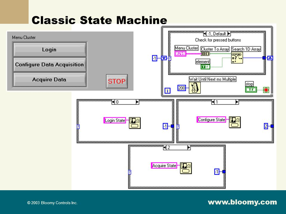Classic State Machine Is everyone familiar with a state machine