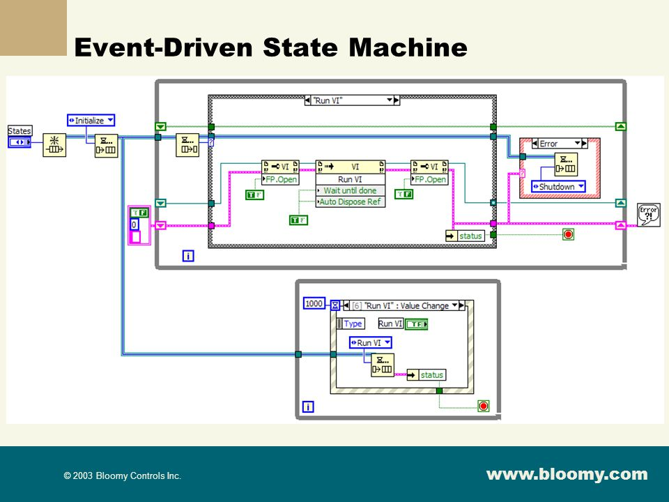 Event-Driven State Machine