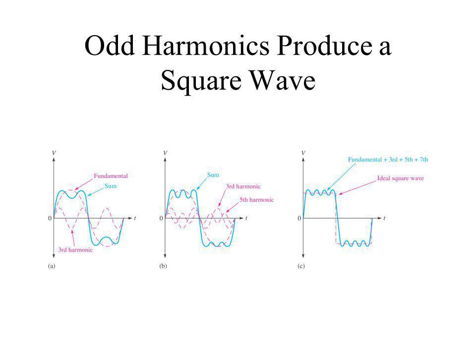 Odd Harmonics Produce a Square Wave