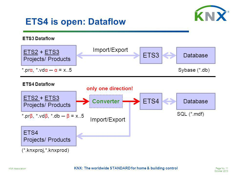ETS4 is open: Dataflow ETS3 ETS4 Import/Export ETS2 + ETS3 Database