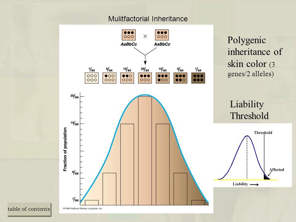 Mulitfactorial Inheritance