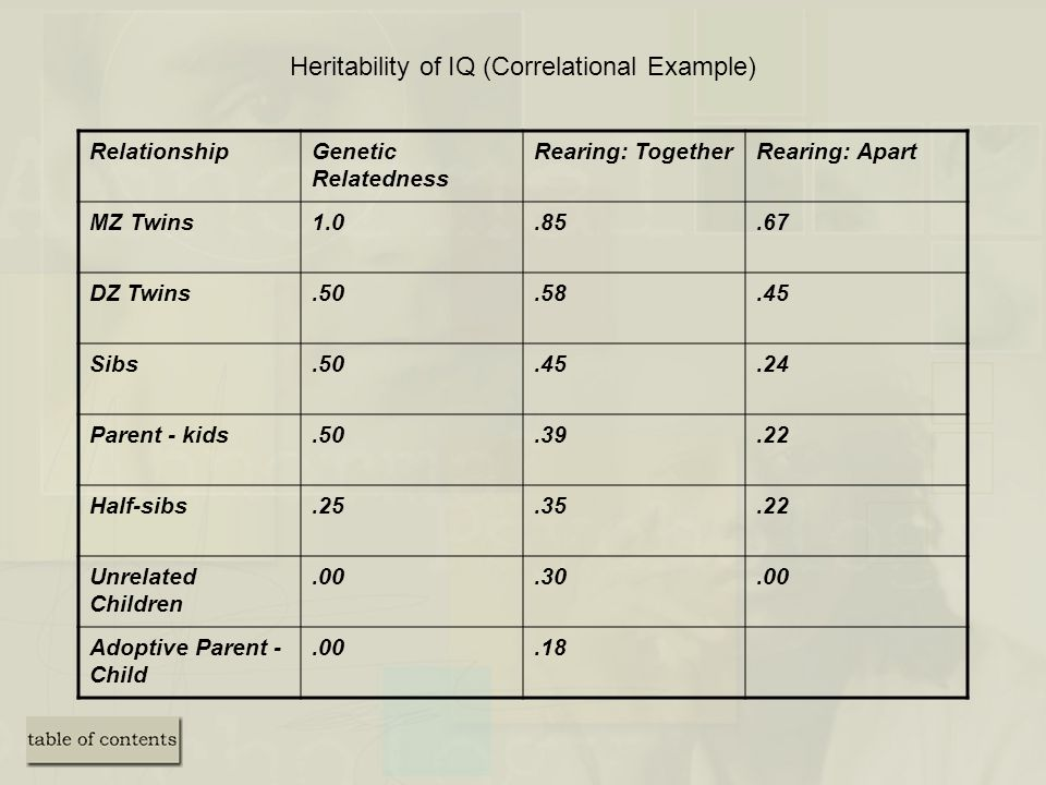Heritability of IQ (Correlational Example)