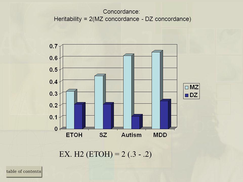 Concordance: Heritability = 2(MZ concordance - DZ concordance)