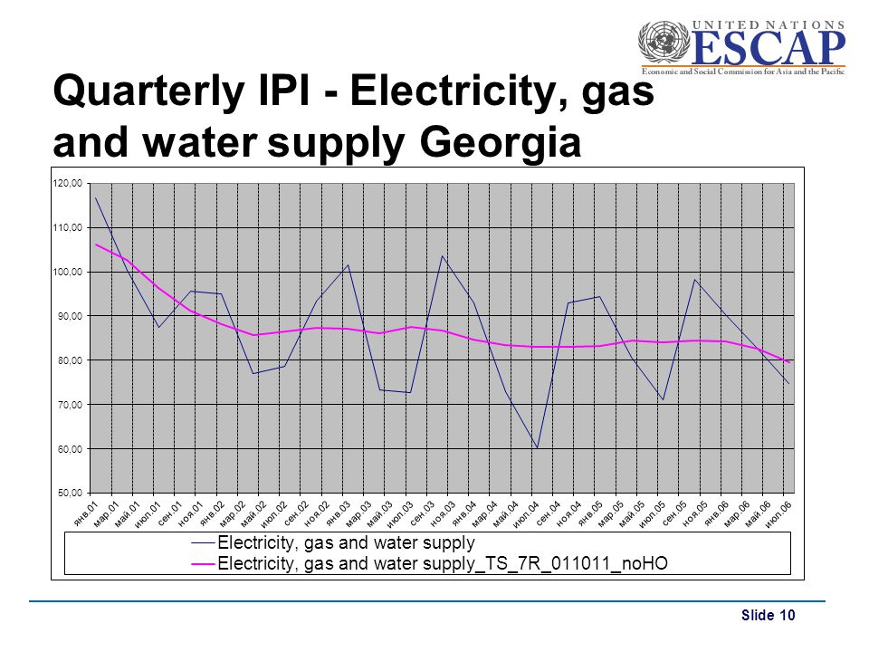 Quarterly IPI - Electricity, gas and water supply Georgia
