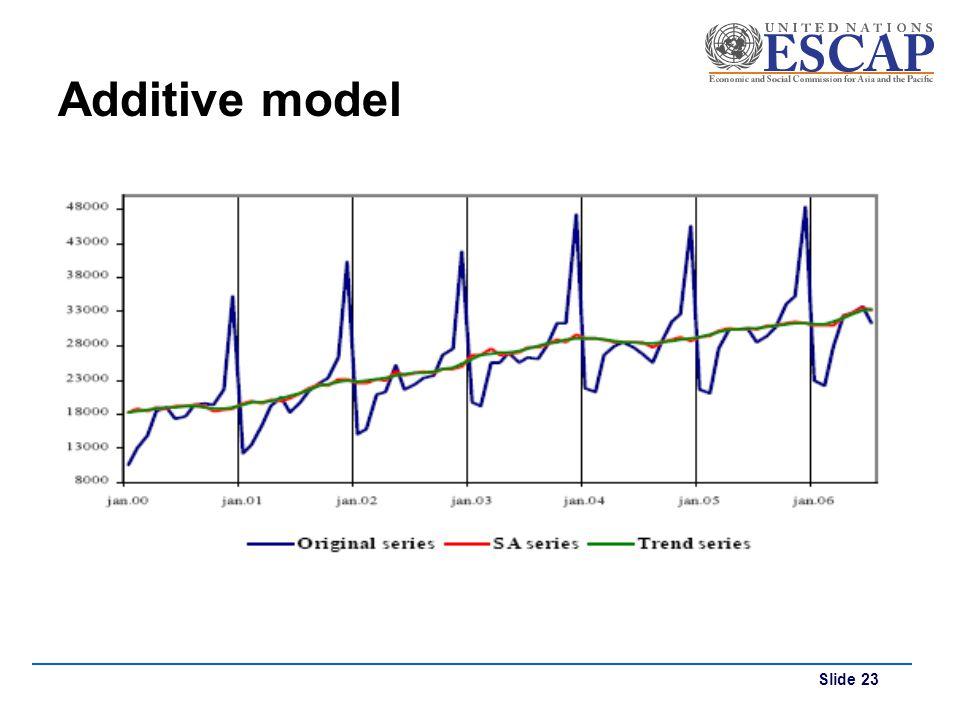 Additive model