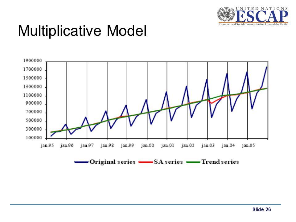 Multiplicative Model