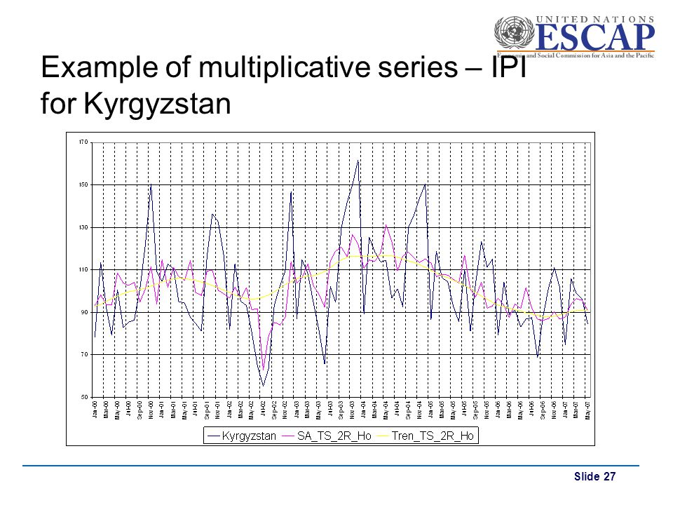 Example of multiplicative series – IPI for Kyrgyzstan