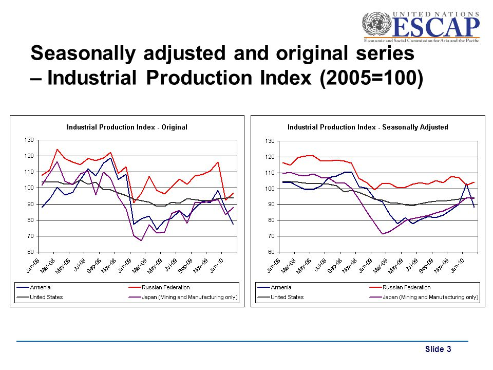 Seasonally adjusted and original series – Industrial Production Index (2005=100)