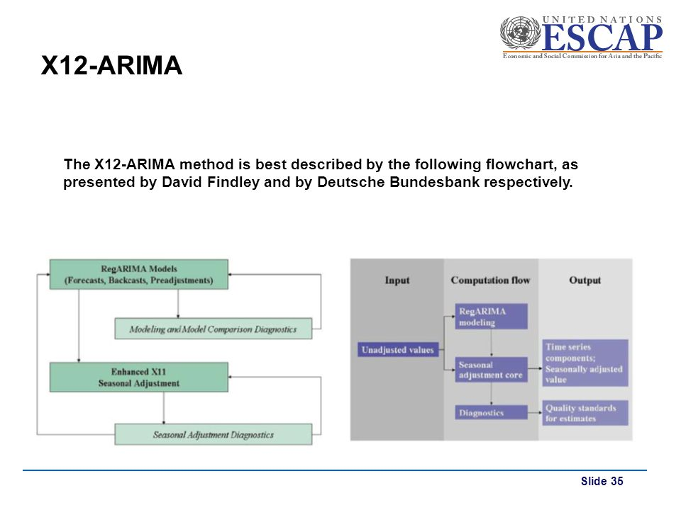 X12-ARIMA The X12-ARIMA method is best described by the following flowchart, as presented by David Findley and by Deutsche Bundesbank respectively.