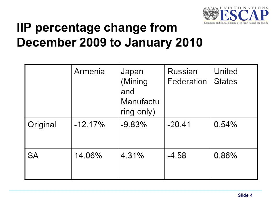 IIP percentage change from December 2009 to January 2010