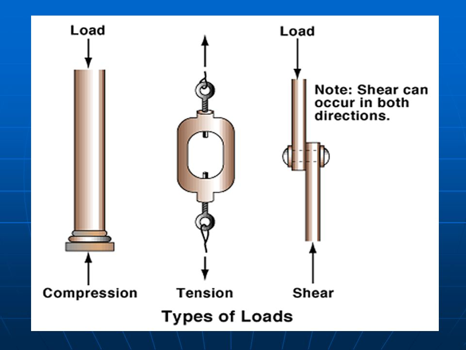 Types of Loads picture