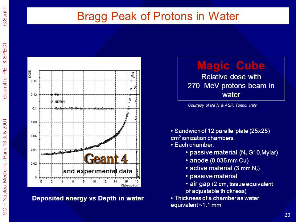 Bragg Peak of Protons in Water