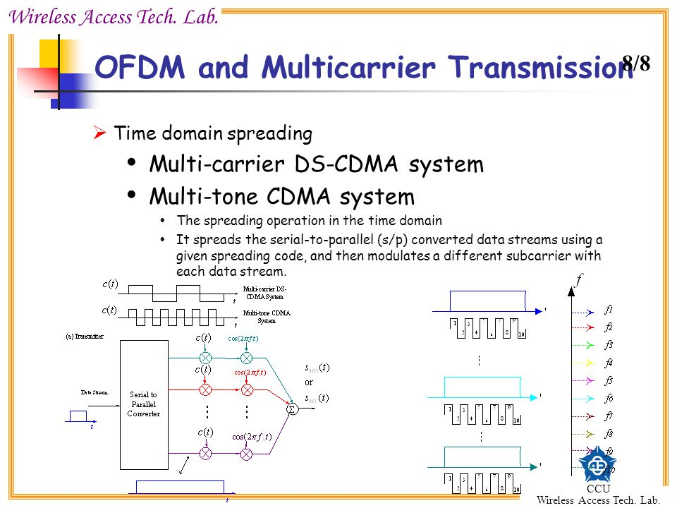 OFDM and Multicarrier Transmission