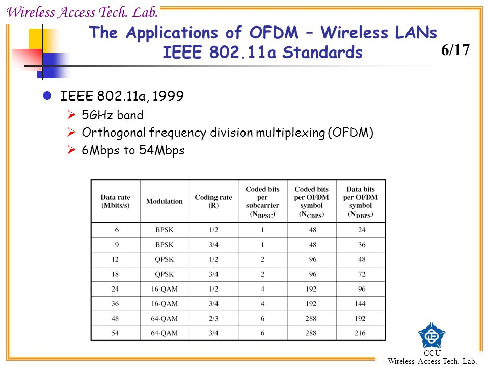 The Applications of OFDM – Wireless LANs IEEE 802.11a Standards