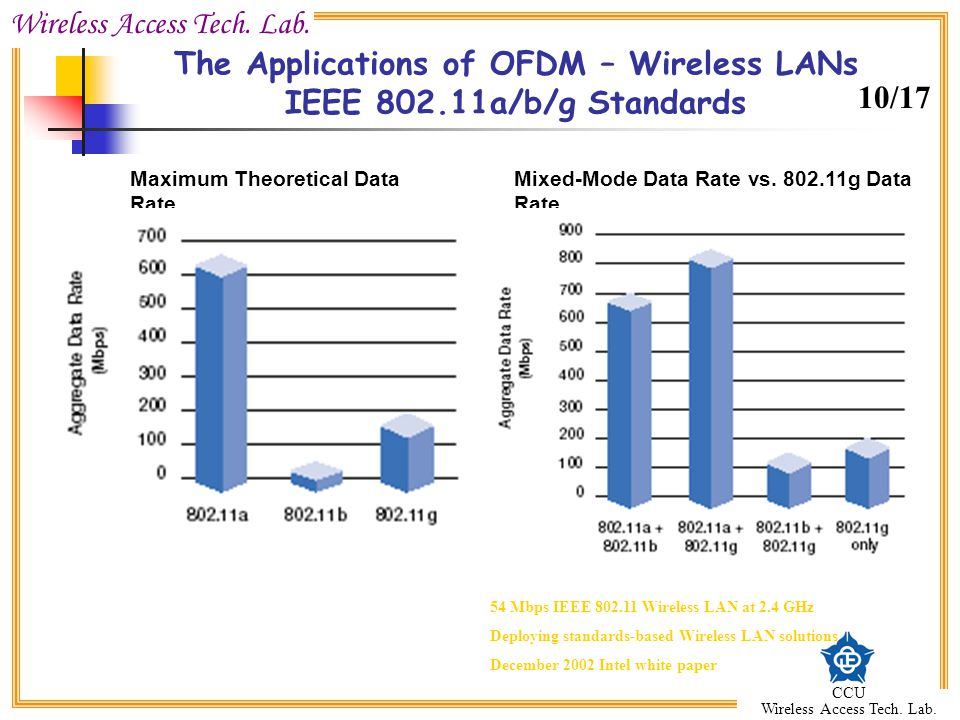 The Applications of OFDM – Wireless LANs IEEE 802.11a/b/g Standards