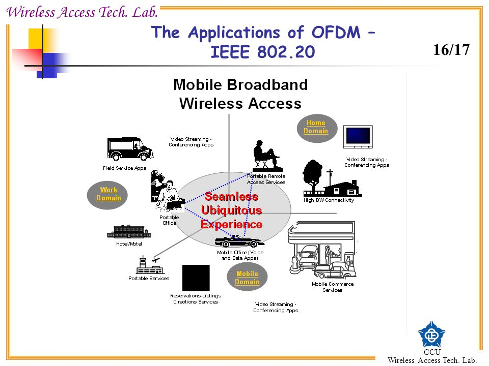 The Applications of OFDM – IEEE 802.20
