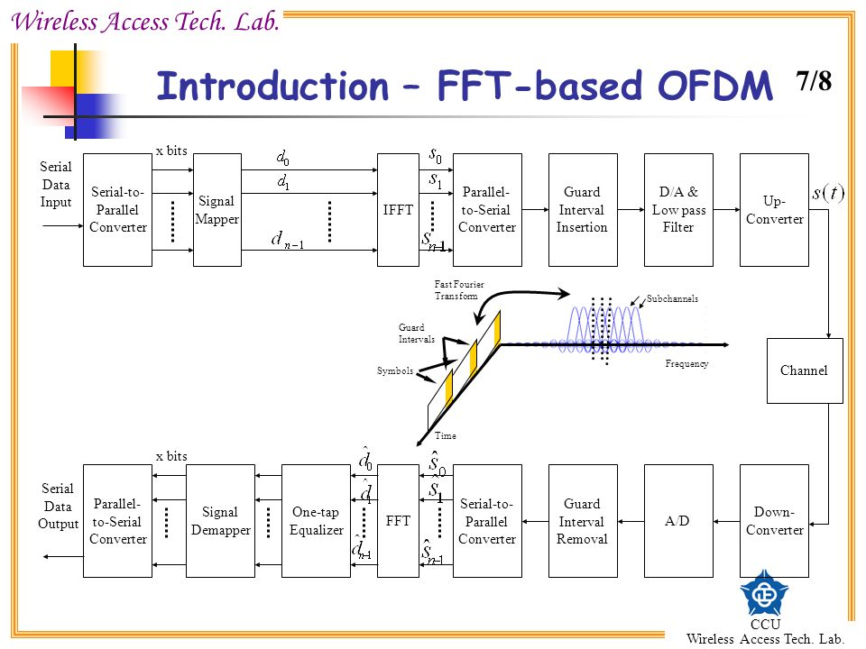 Introduction – FFT-based OFDM