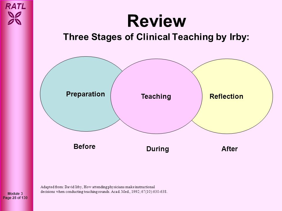 Review Three Stages of Clinical Teaching by Irby: