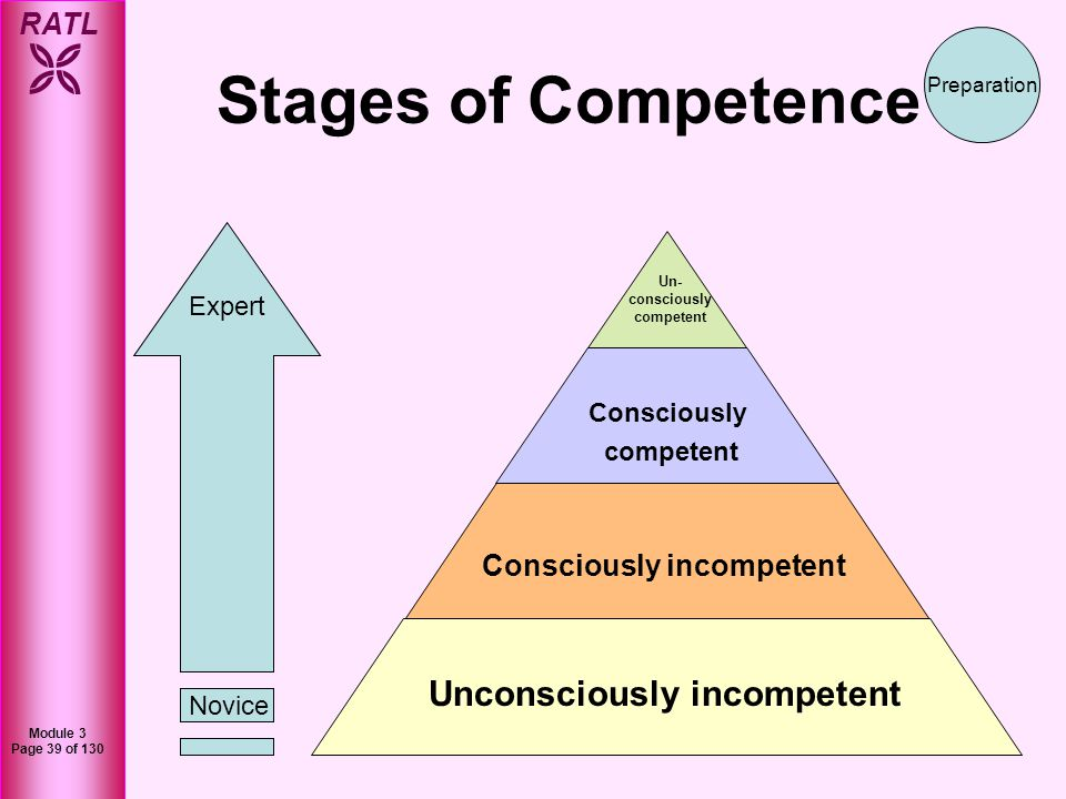 Stages of Competence Unconsciously incompetent Consciously incompetent