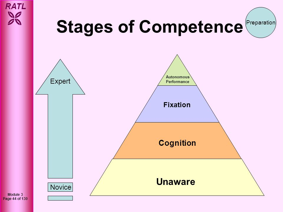 Stages of Competence Unaware Cognition Expert Fixation Novice