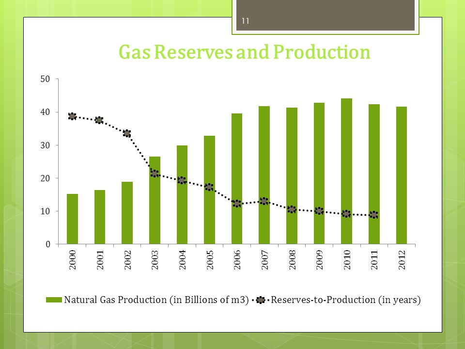 Gas Reserves and Production