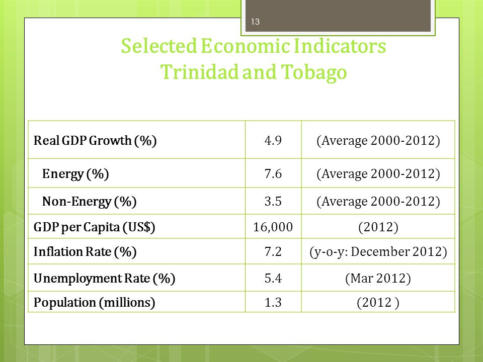 Selected Economic Indicators Trinidad and Tobago