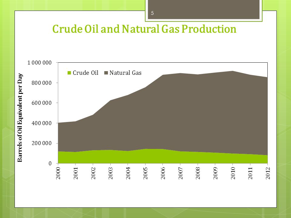 Crude Oil and Natural Gas Production