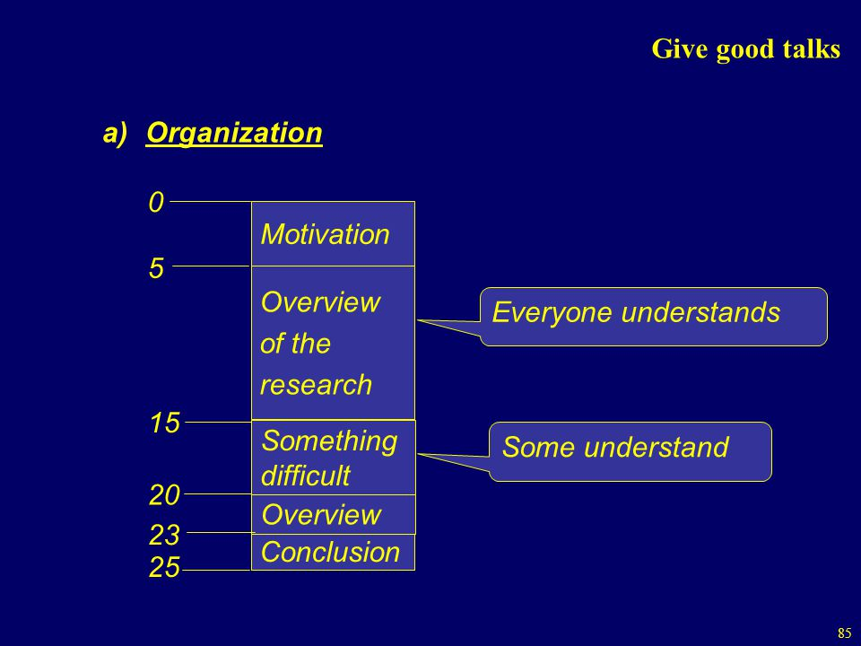 Give good talks Organization. Motivation. 5. Overview. of the. research. 15. Everyone understands.