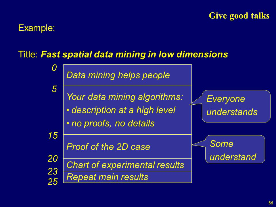 Give good talks Example: Title: Fast spatial data mining in low dimensions. Data mining helps people.
