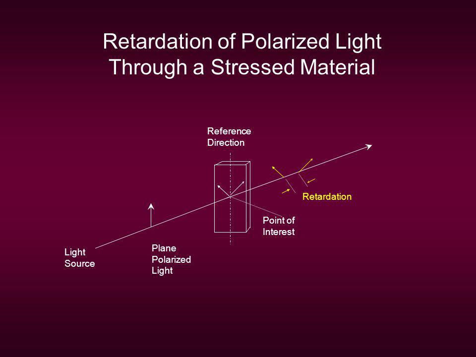 Retardation of Polarized Light Through a Stressed Material