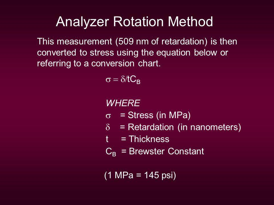 Analyzer Rotation Method