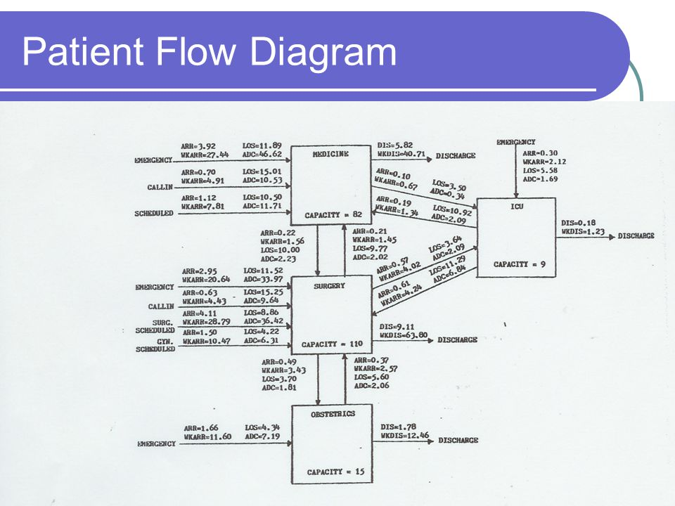 Patient Flow Diagram