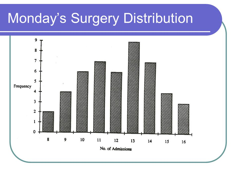 Monday's Surgery Distribution