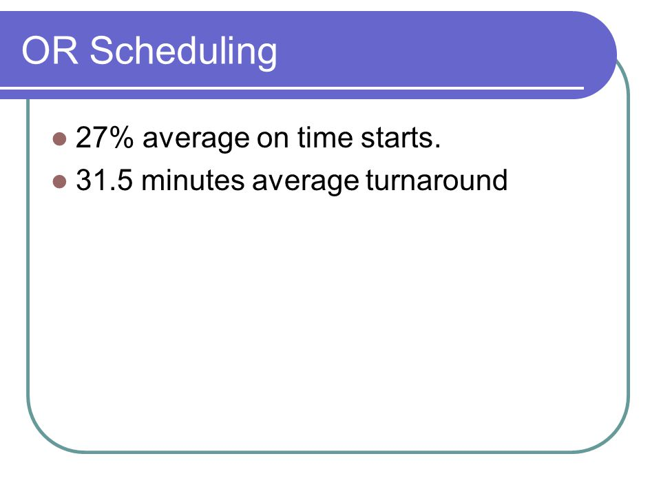 OR Scheduling 27% average on time starts.