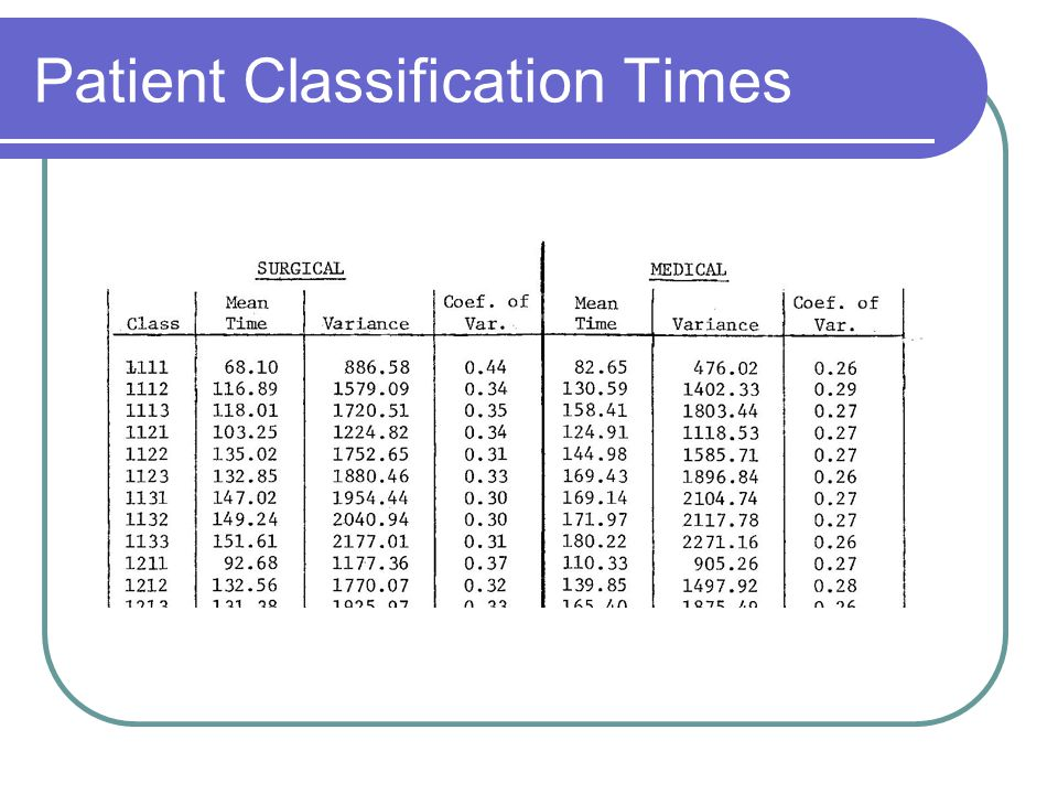 Patient Classification Times