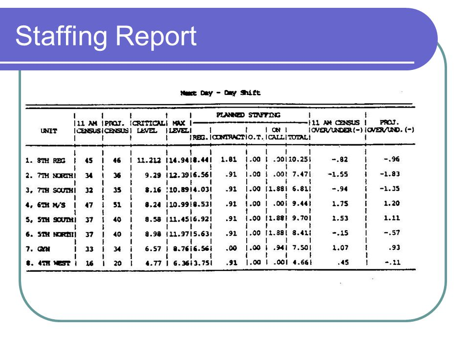 Staffing Report