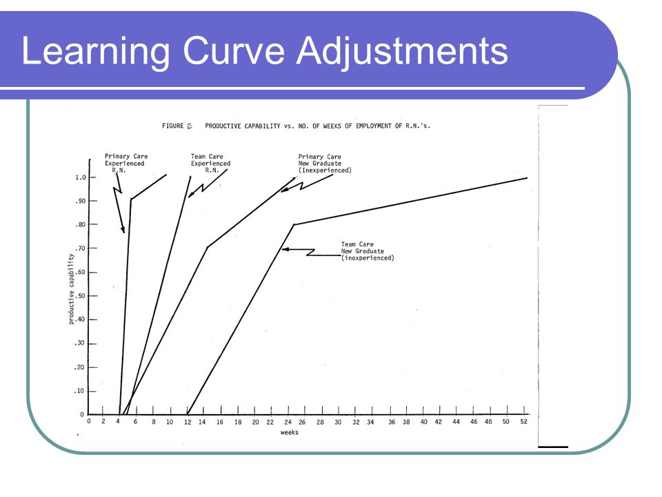 Learning Curve Adjustments