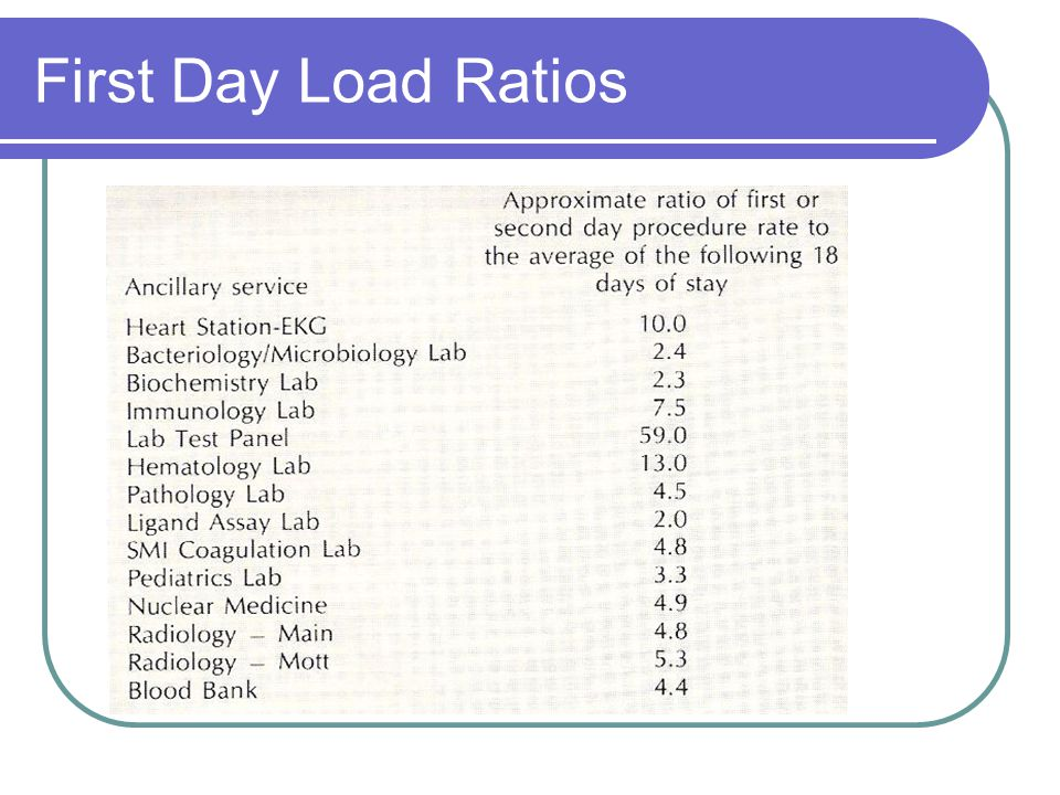 First Day Load Ratios
