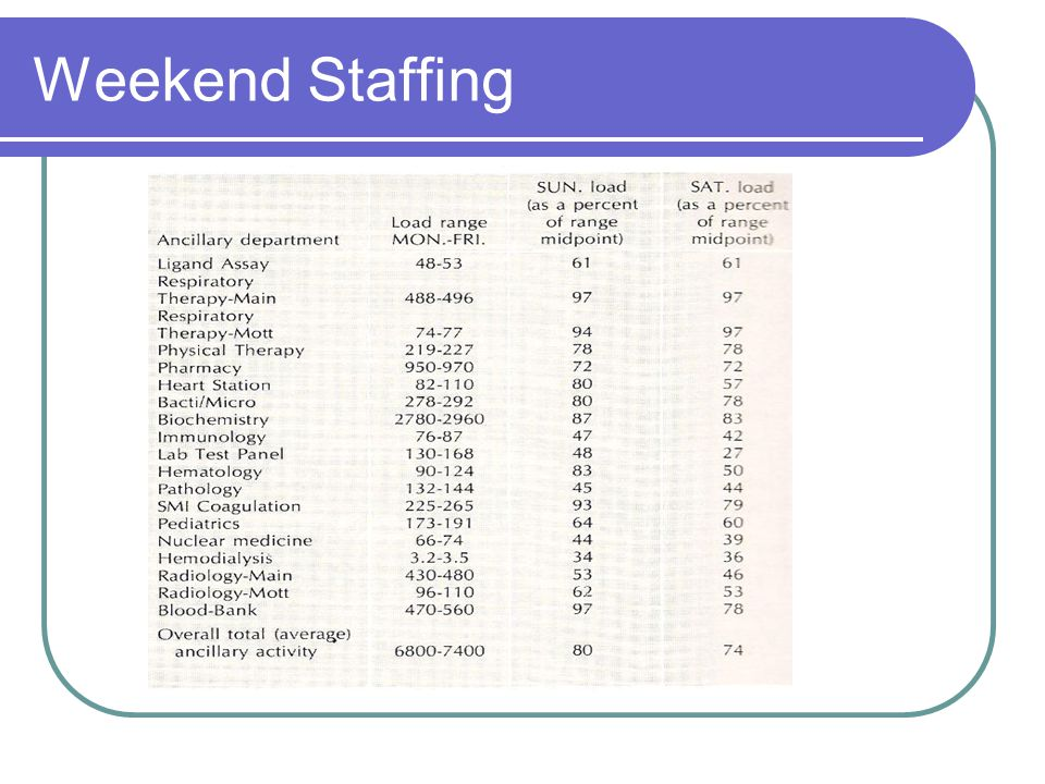 Weekend Staffing