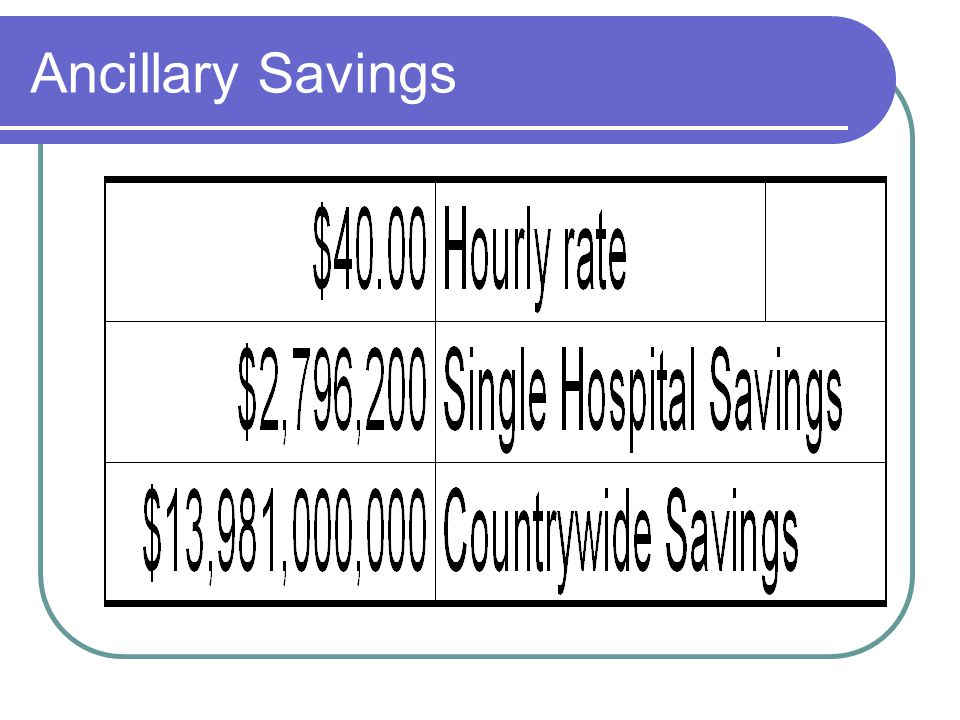Ancillary Savings
