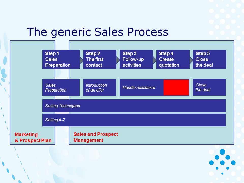 The generic Sales Process