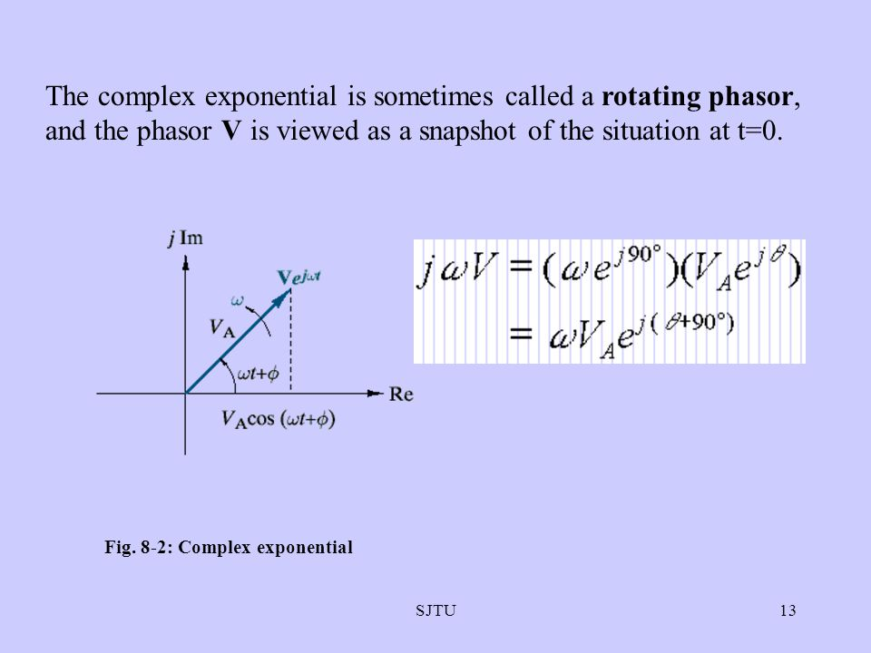 Fig. 8-2: Complex exponential
