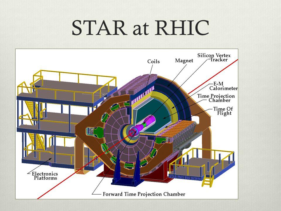 STAR at RHIC