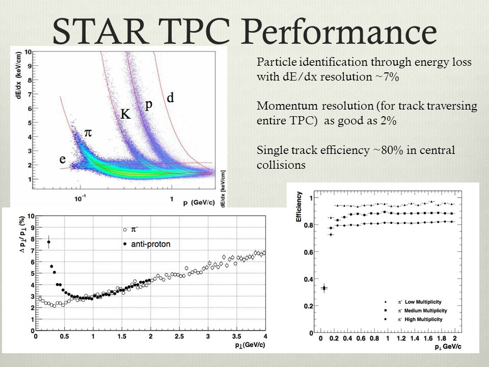 STAR TPC Performance Particle identification through energy loss with dE/dx resolution ~7%