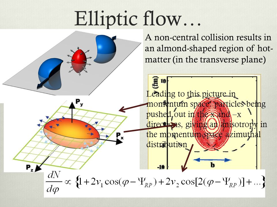 Elliptic flow… A non-central collision results in an almond-shaped region of hot-matter (in the transverse plane)